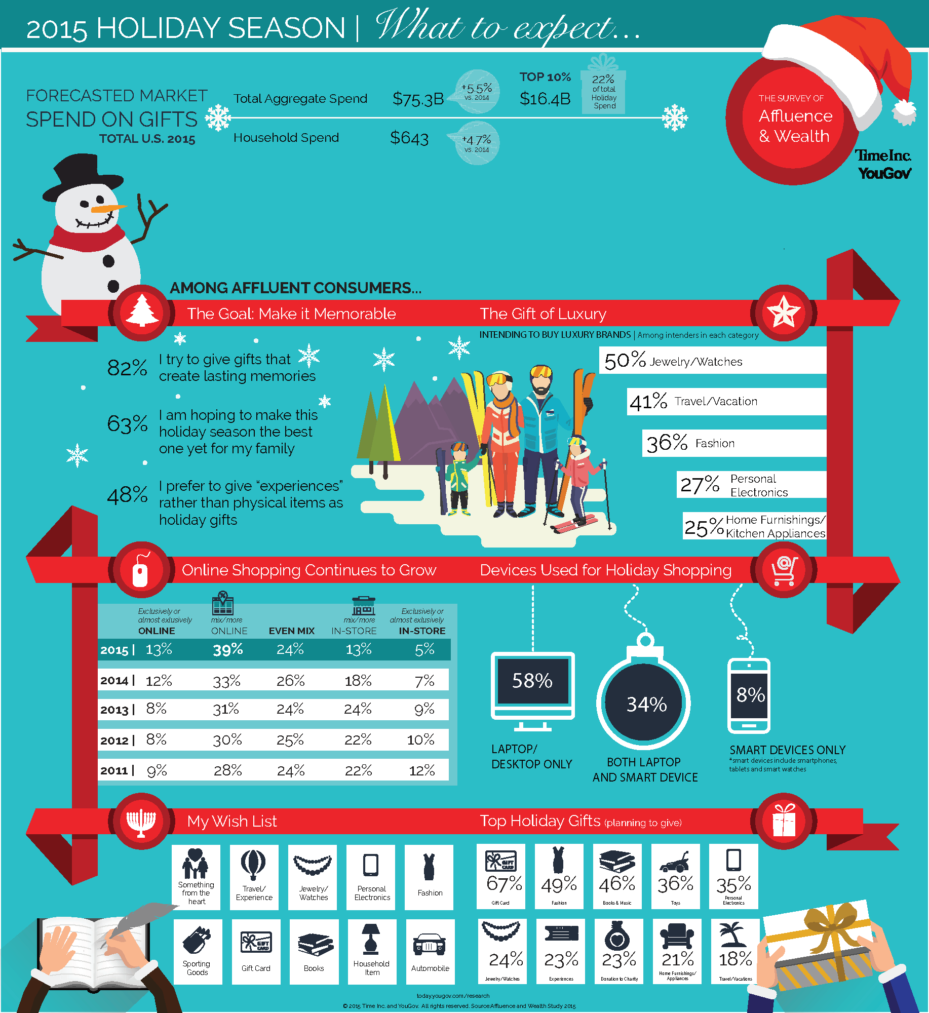 The YouGov Wealth Holiday Infographic